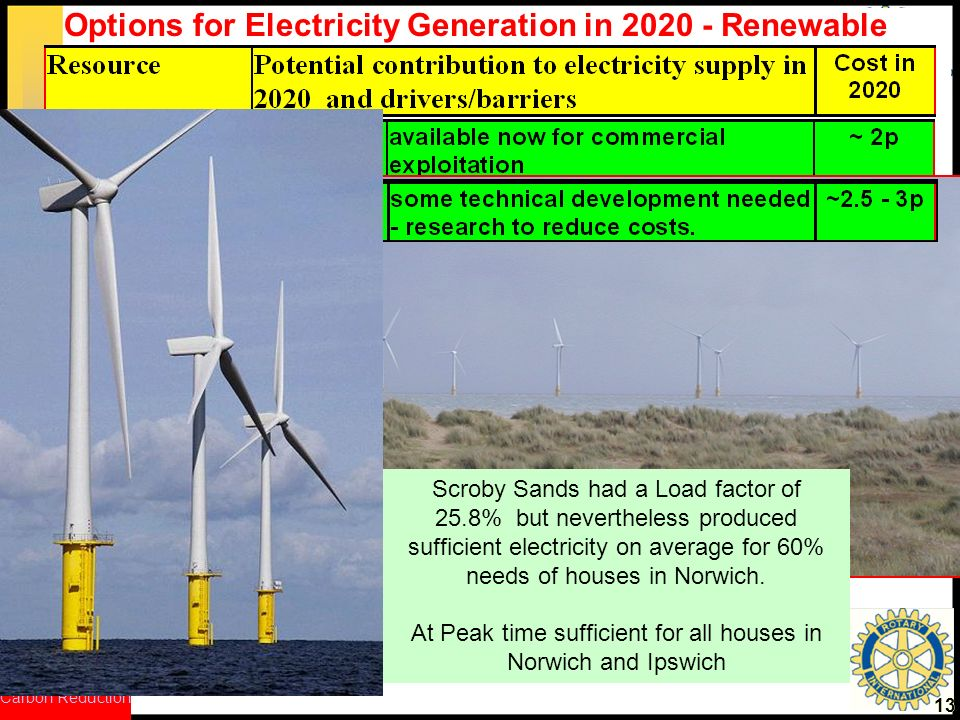 Options for Electricity Generation in Renewable