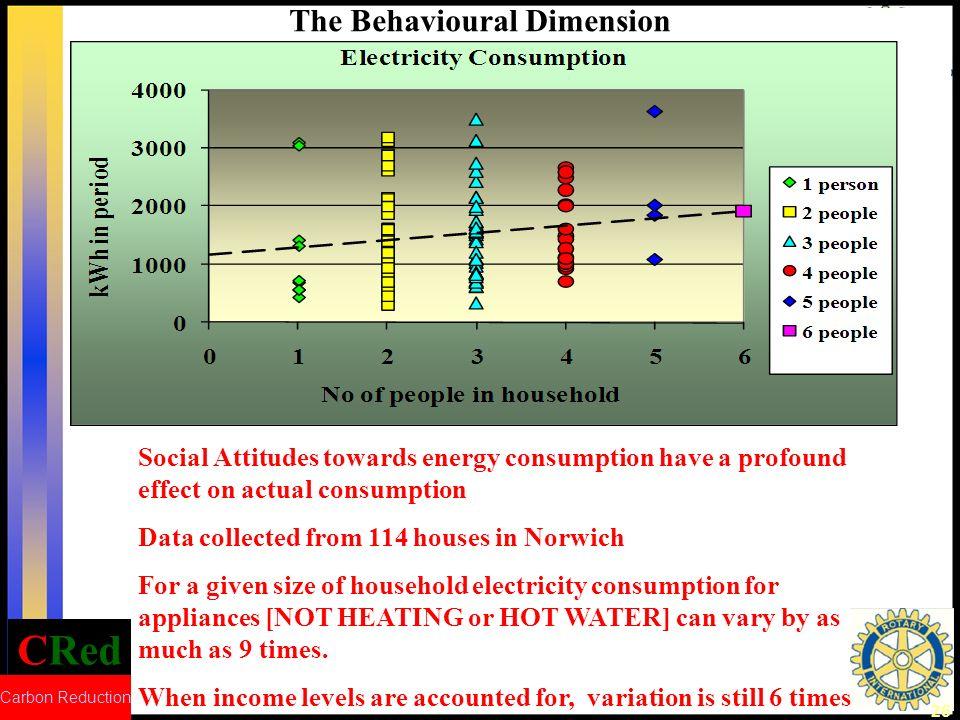 The Behavioural Dimension