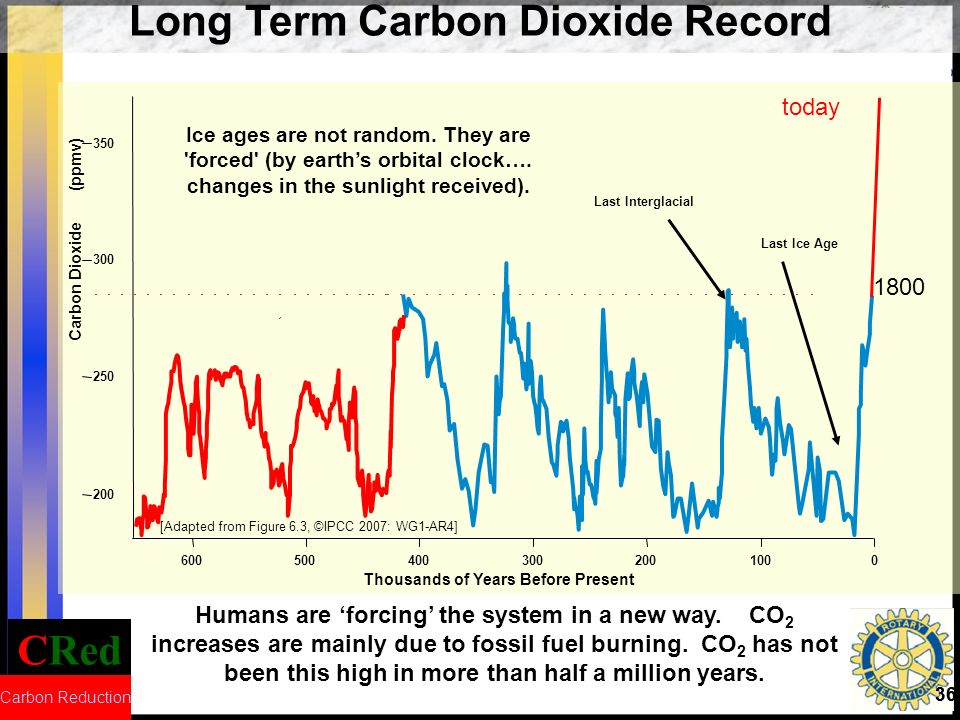 Long Term Carbon Dioxide Record