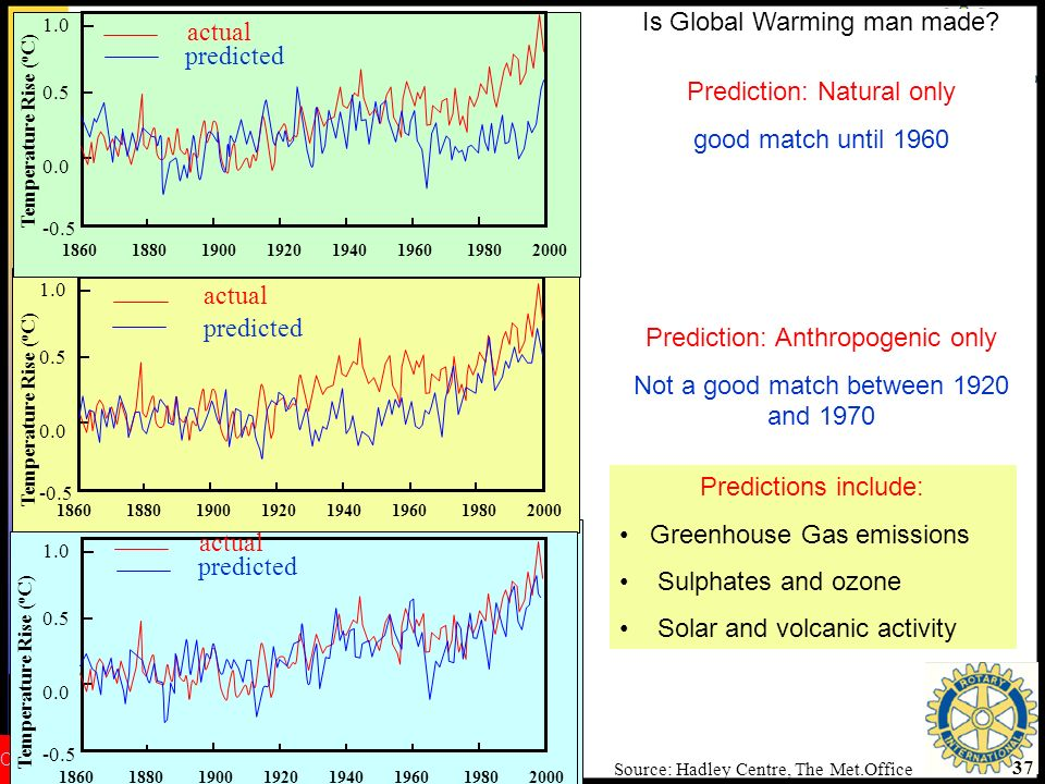Is Global Warming man made actual predicted Prediction: Natural only