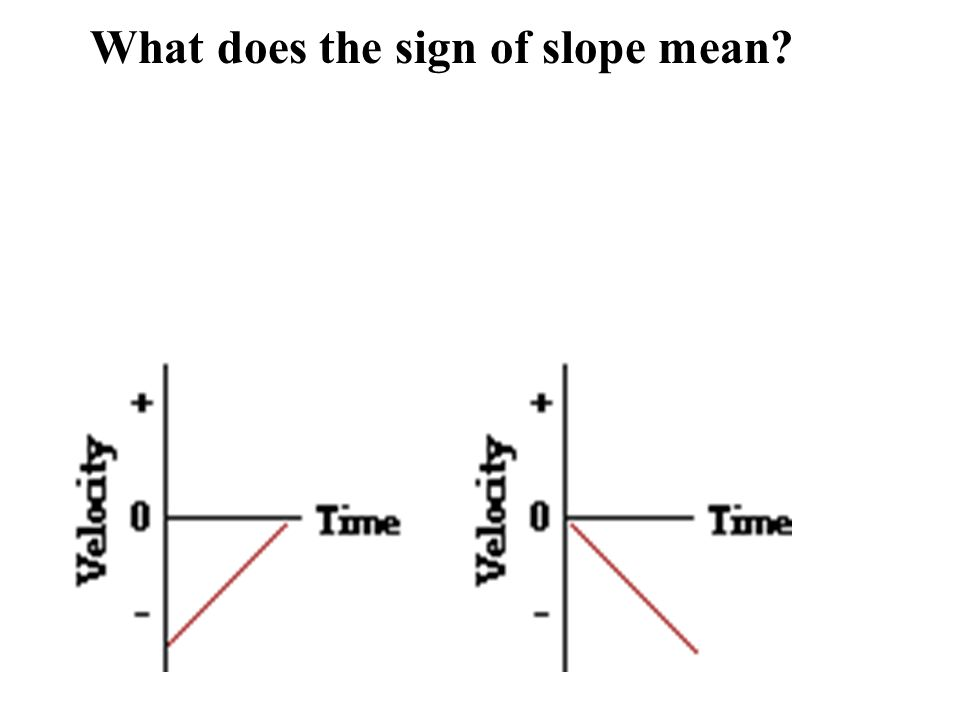 What does the sign of slope mean