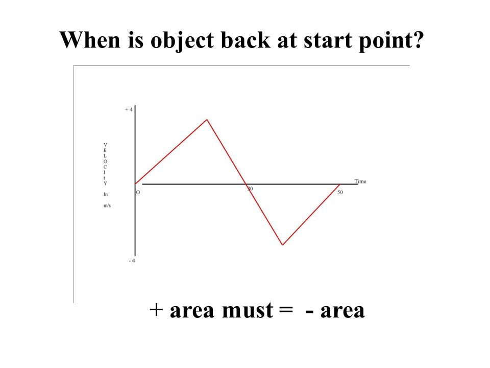 When is object back at start point