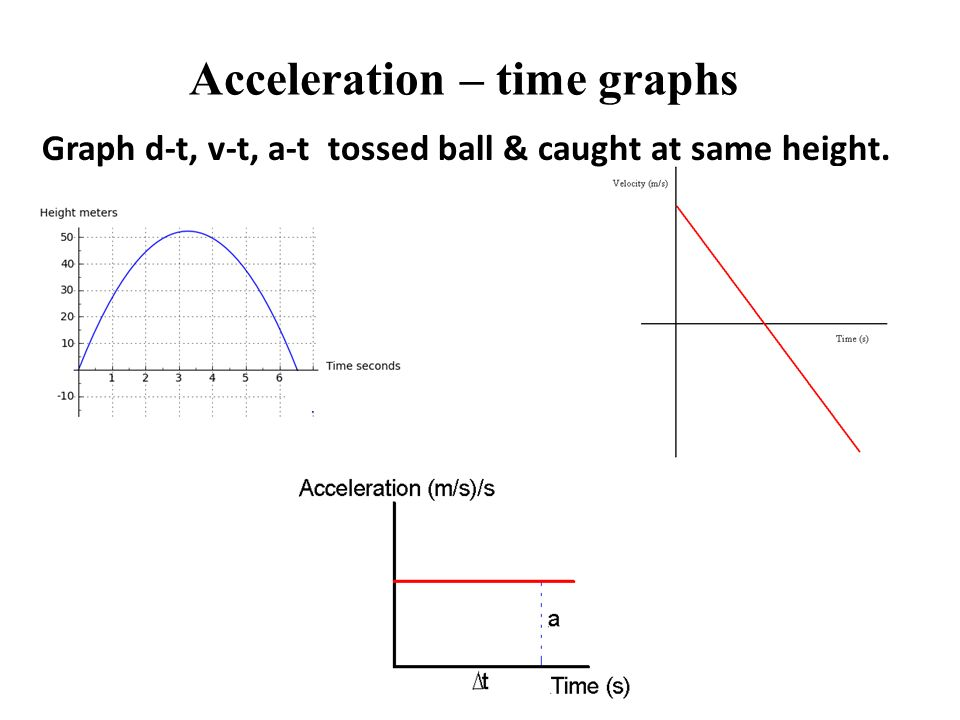 Acceleration – time graphs