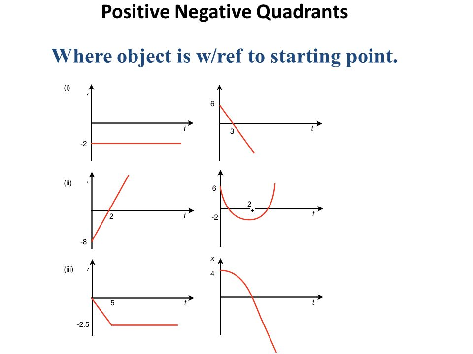 Positive Negative Quadrants Where object is w/ref to starting point.