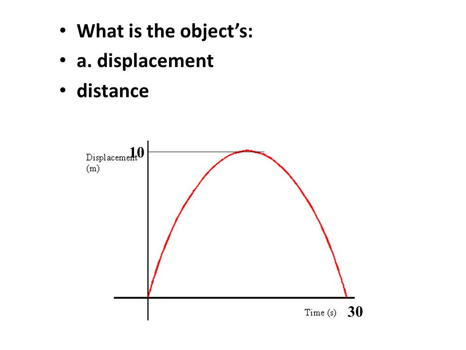 What is the object's: a. displacement distance 10 30