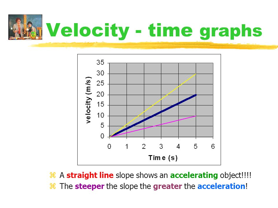Velocity - time graphs A straight line slope shows an accelerating object!!!.