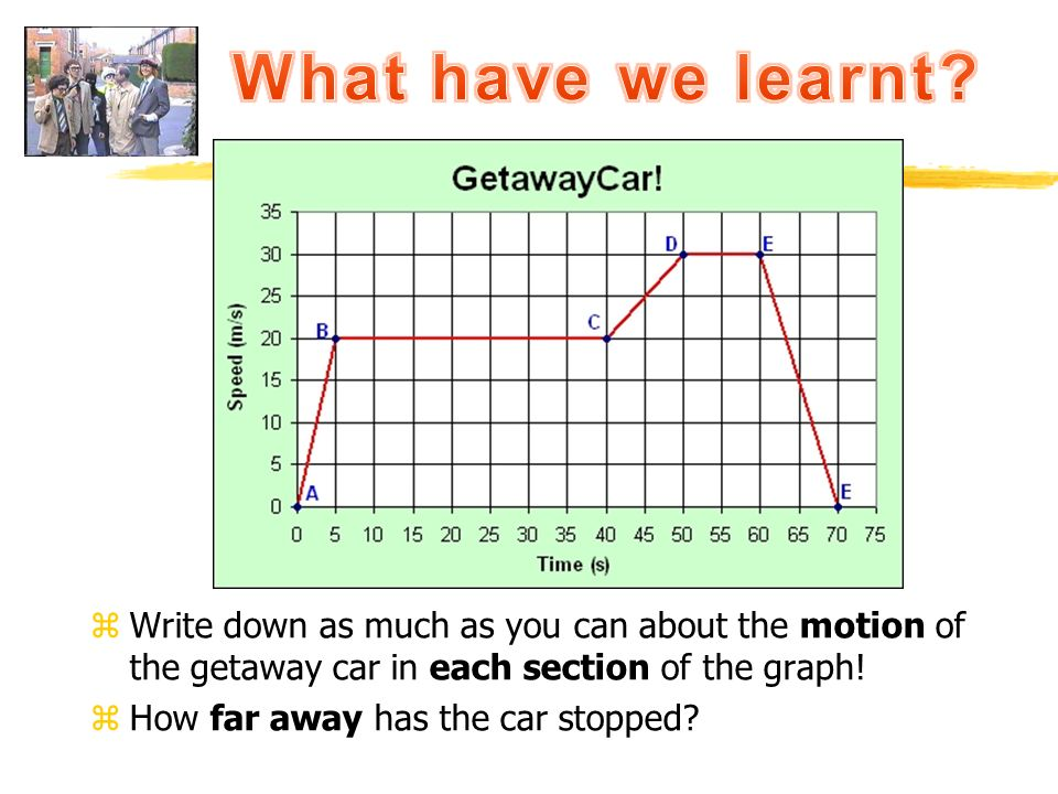 What have we learnt Write down as much as you can about the motion of the getaway car in each section of the graph!