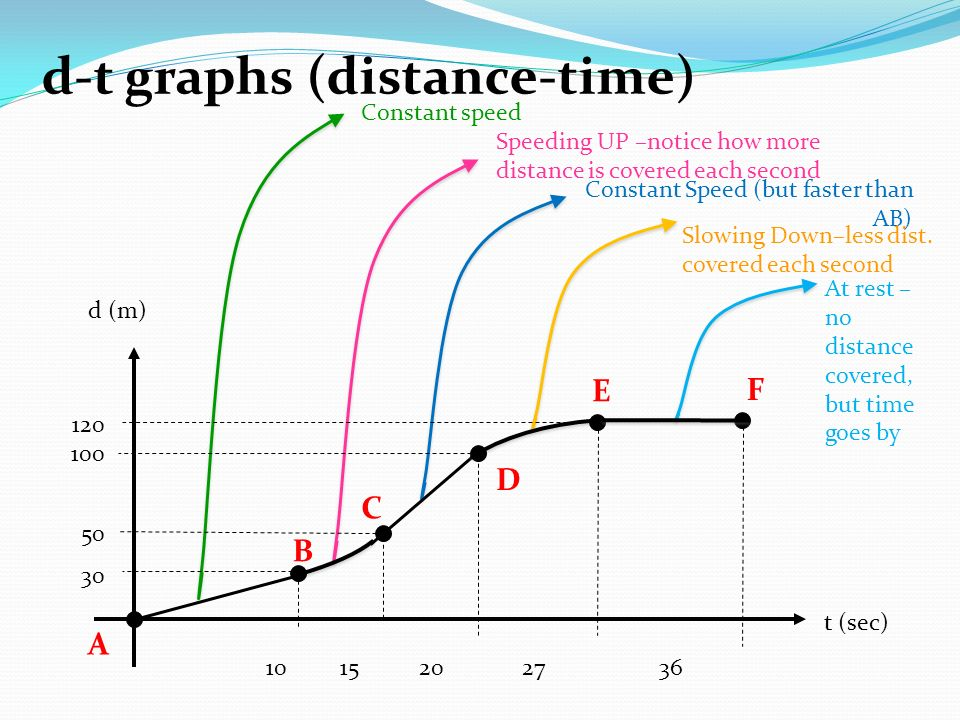 how to find speed from distance time graphs