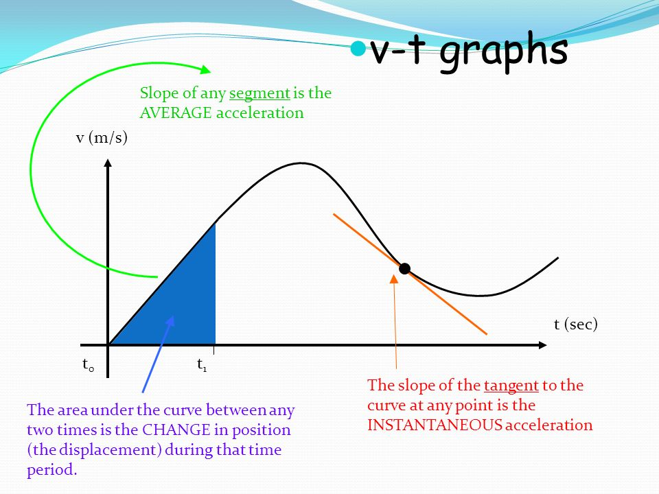 how to find slope of error graphs in physics