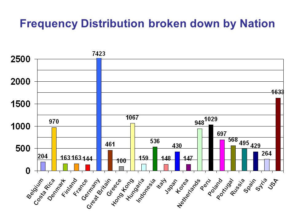 Frequency Distribution broken down by Nation