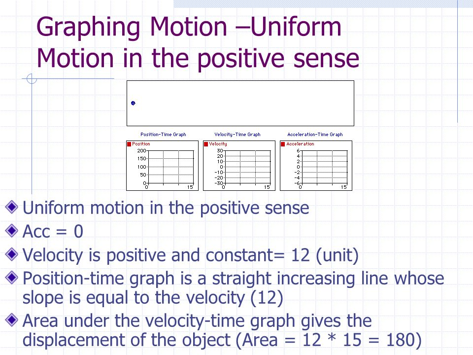 Graphing Motion –Uniform Motion in the positive sense