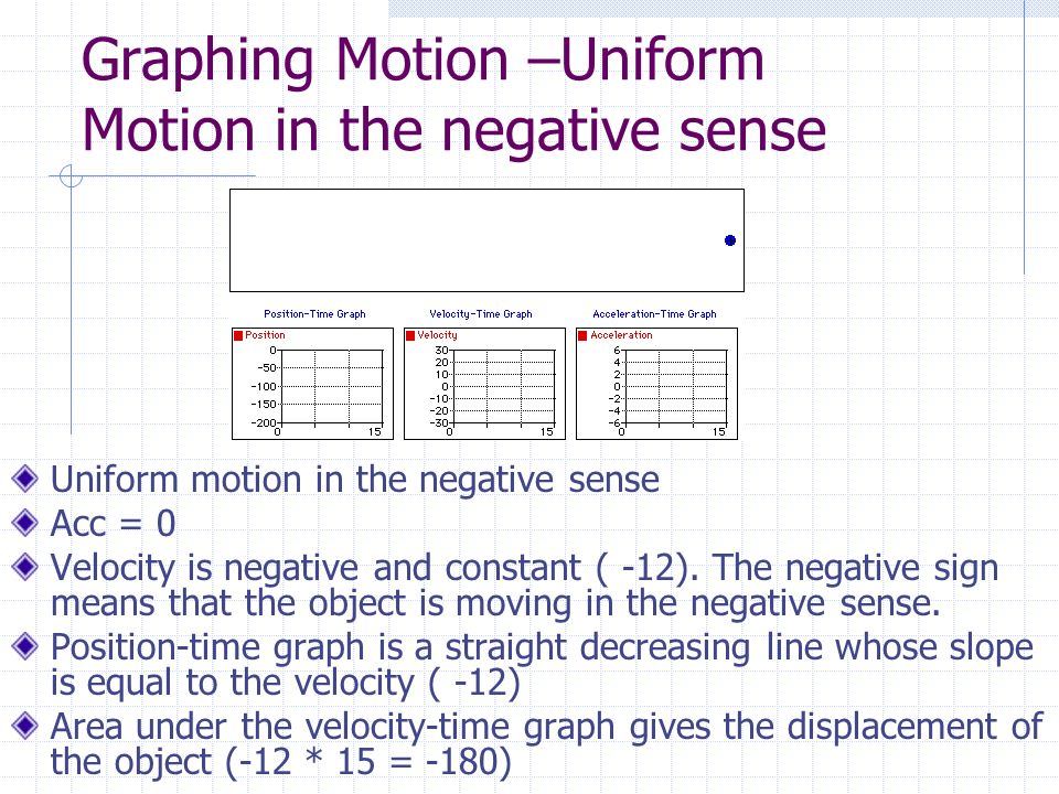 Graphing Motion –Uniform Motion in the negative sense