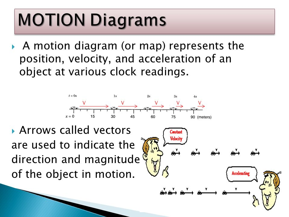 MOTION Diagrams A motion diagram (or map) represents the position, velocity, and acceleration of an object at various clock readings.