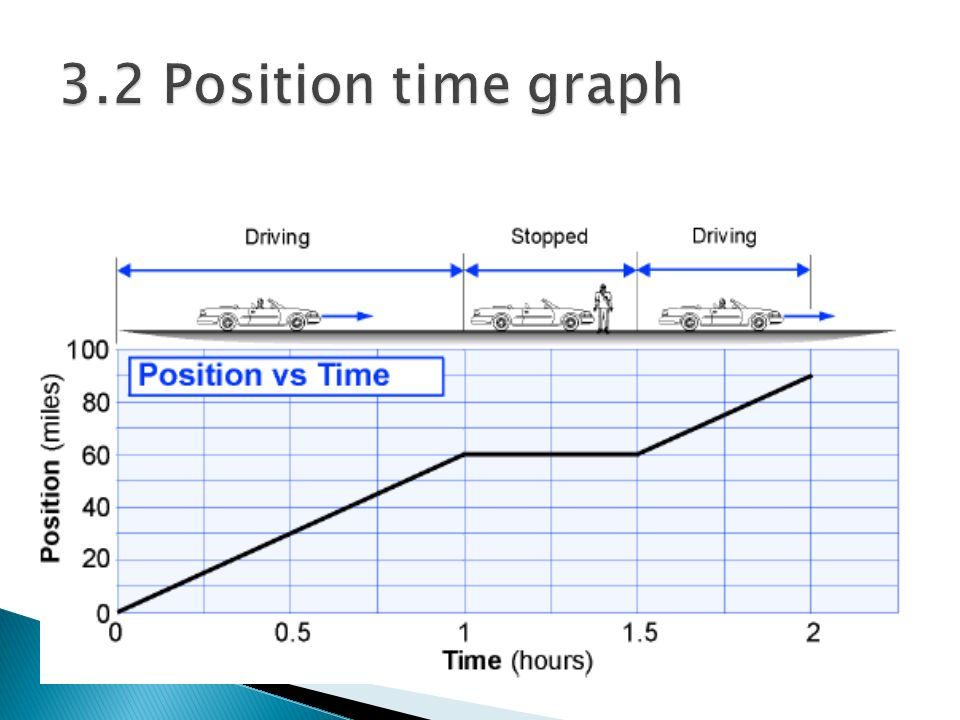 3.2 Position time graph A position versus time graph shows a more detailed history of the drive, including.
