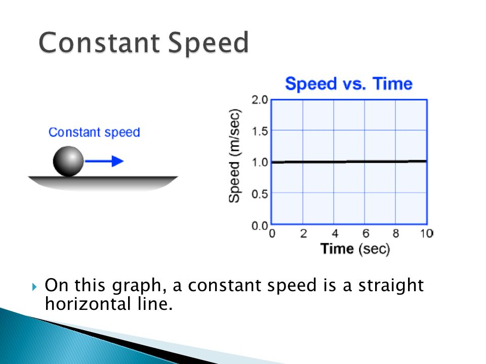 Constant Speed On this graph, a constant speed is a straight horizontal line.