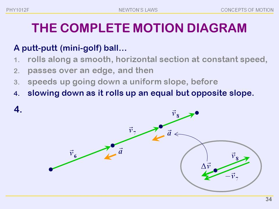 Phy1012f motion gregor leigh ppt video online download the complete motion diagram ccuart Gallery