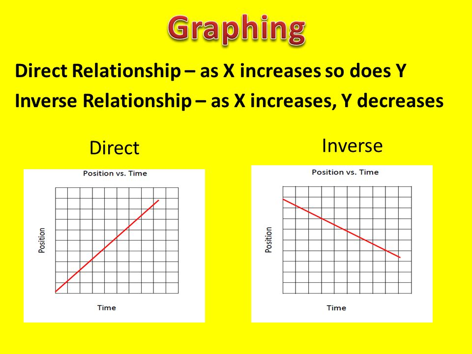 inverse relationship x and y