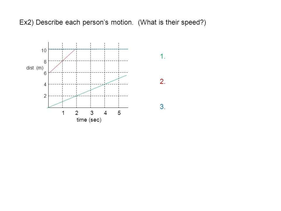 Ex2) Describe each person's motion. (What is their speed )
