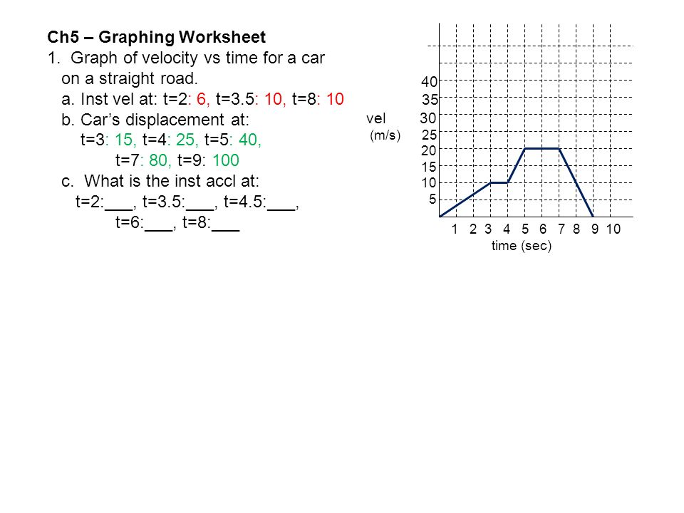 Ch5 – Graphing Worksheet 1. Graph of velocity vs time for a car