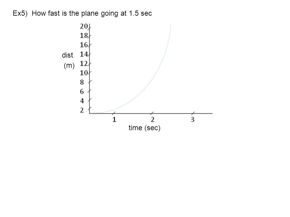 Ex5) How fast is the plane going at 1.5 sec dist (m) time (sec)