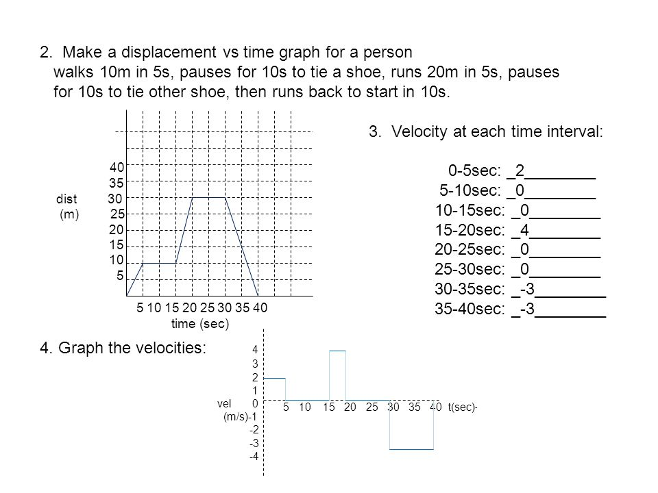 2. Make a displacement vs time graph for a person