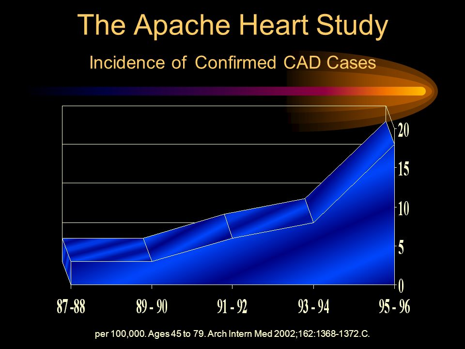 The Apache Heart Study Incidence of Confirmed CAD Cases