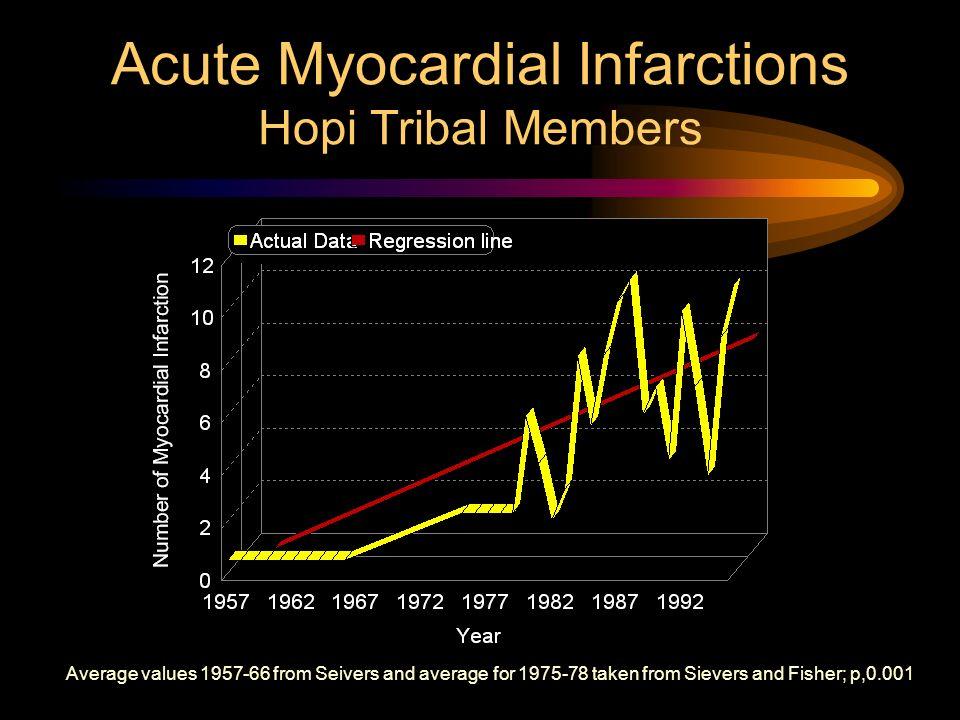 Acute Myocardial Infarctions Hopi Tribal Members