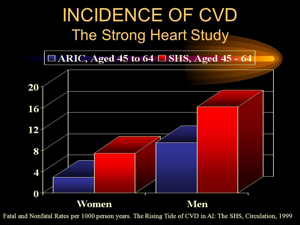 INCIDENCE OF CVD The Strong Heart Study
