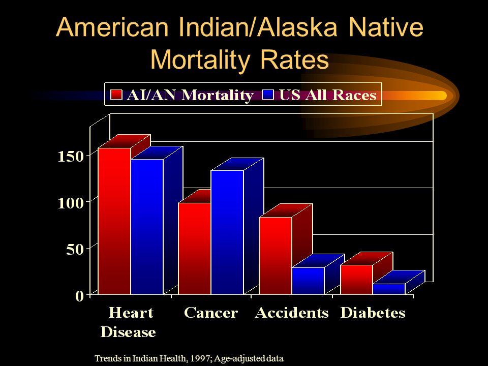 American Indian/Alaska Native Mortality Rates