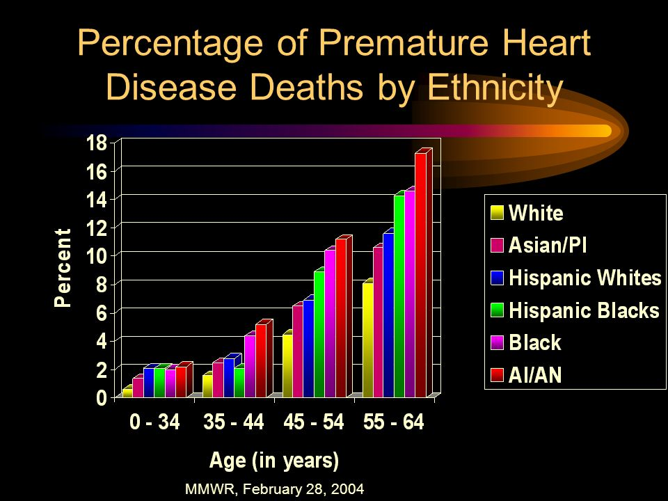 Percentage of Premature Heart Disease Deaths by Ethnicity
