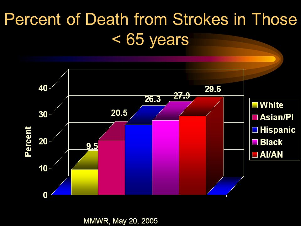 Percent of Death from Strokes in Those < 65 years