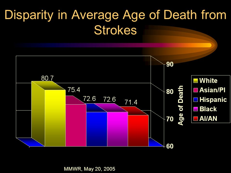 Disparity in Average Age of Death from Strokes