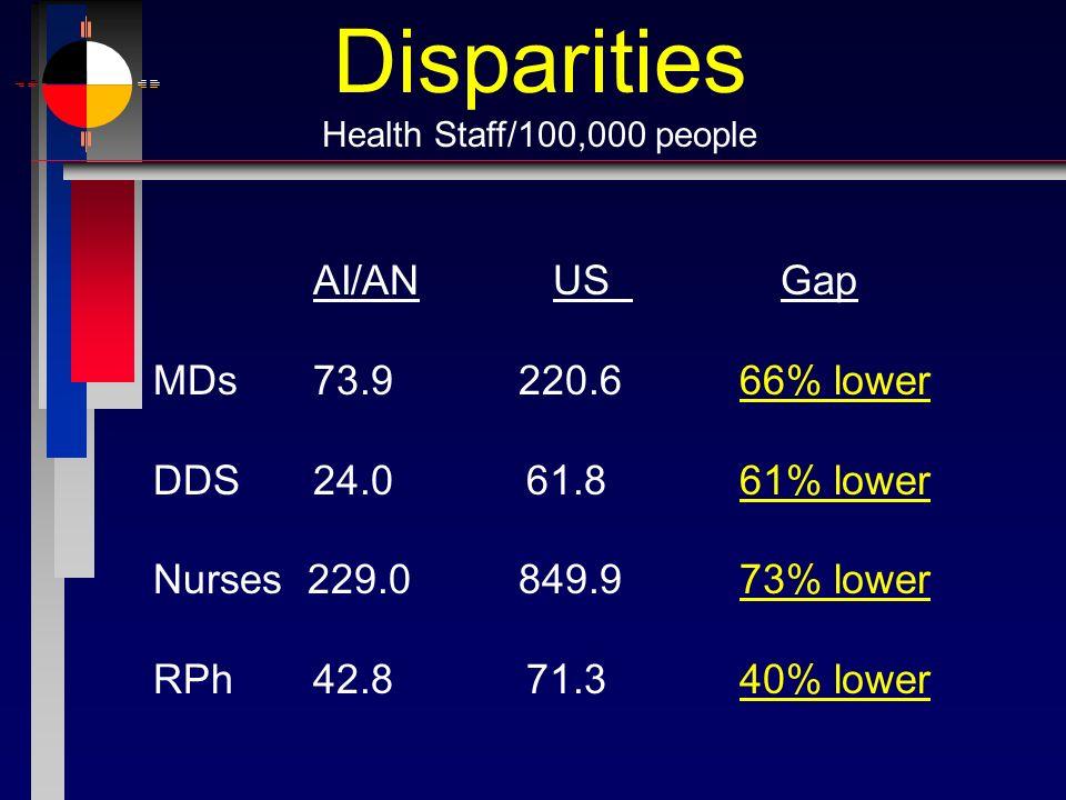 Disparities AI/AN US Gap MDs 73.9 220.6 66% lower