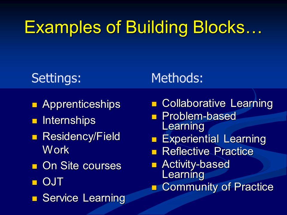 Examples of Building Blocks…