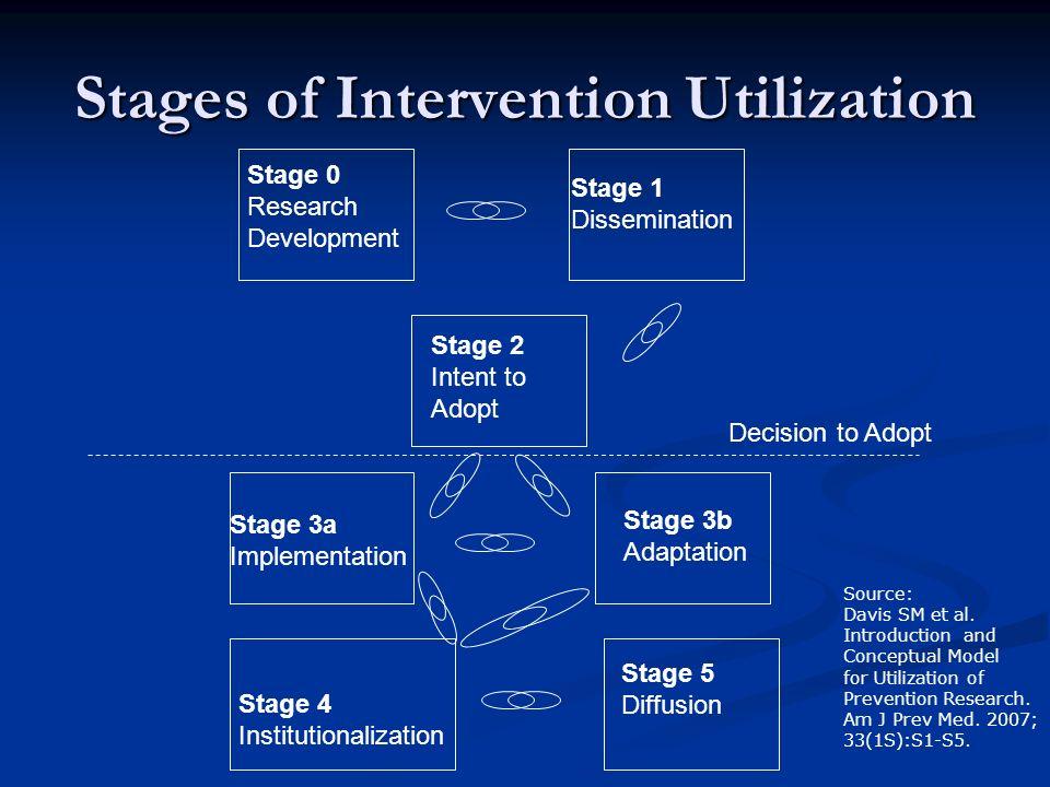 Stages of Intervention Utilization