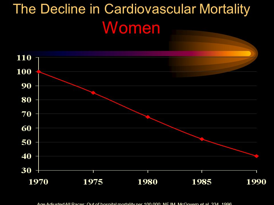 The Decline in Cardiovascular Mortality Women