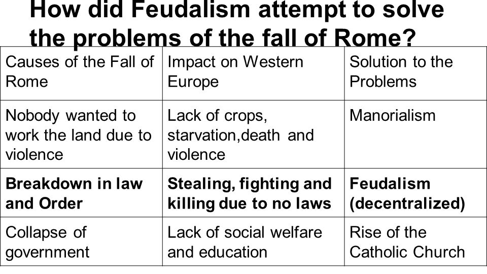the factors of the demise of feudalism in europe Feudalism arose out of the need for protection in response to the marauding bands of vikings, germanic warriors and saracens who roamed europe from the 5th to 11th centuries the collapse of the roman empire in the 5th century, and the failure of rulers to retain central authority, allowed nobles to .