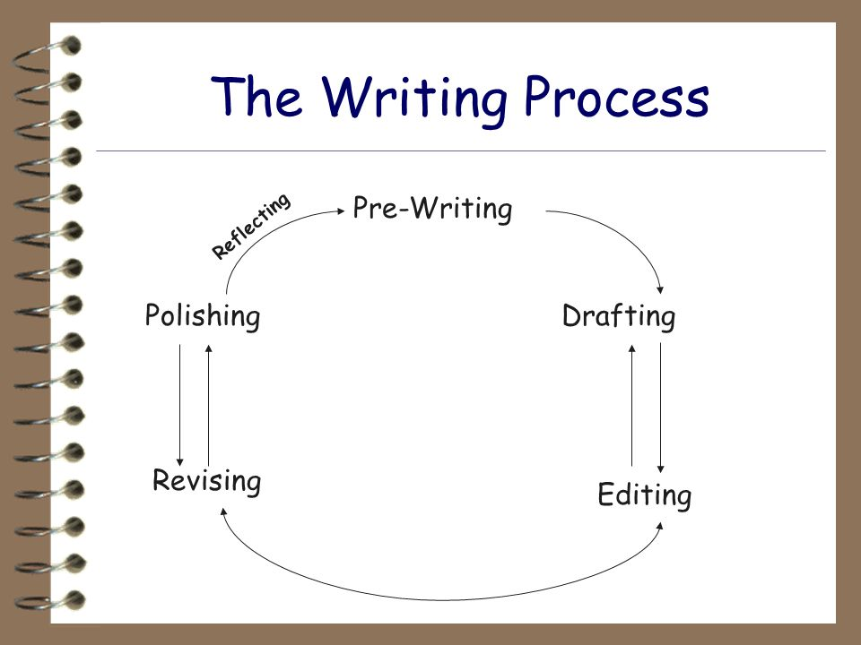 pre writing process The writing process is called pre-writing pre means be-fore, and you already know what writi ng means but what does pre-writing mean sounds kinda weird doesn't it how could you do any writing before you did any writing.