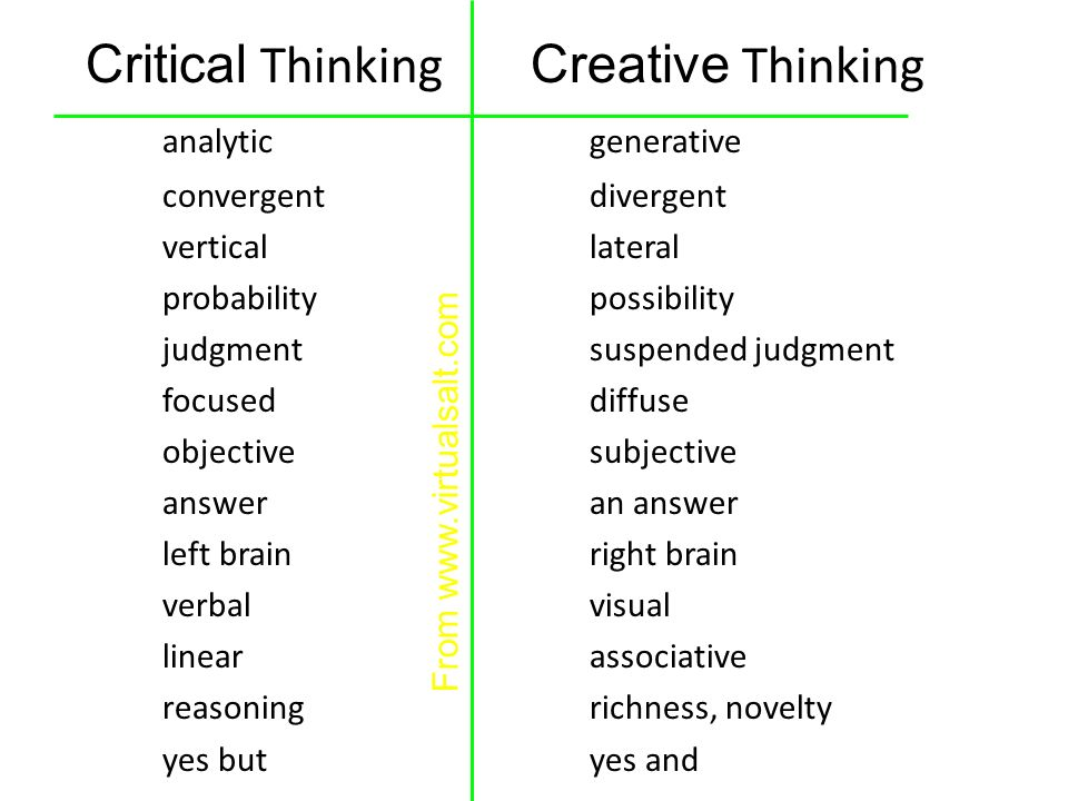 critical and creative thinking activities Adapted from brown university's harriet w sheridan center for teaching and learning using online tools to teach critical thinking skills online instructors can use technology tools to create activities that help students develop both lower-level and higher-level critical thinking skills.