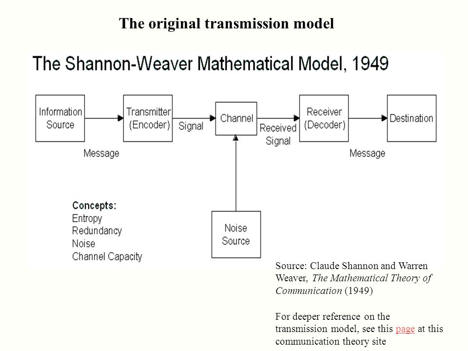 shannon weaver mathematical model 1949 A mathematical theory of communication by c e shannon necessary to represent the various elements involved as mathematical entities.