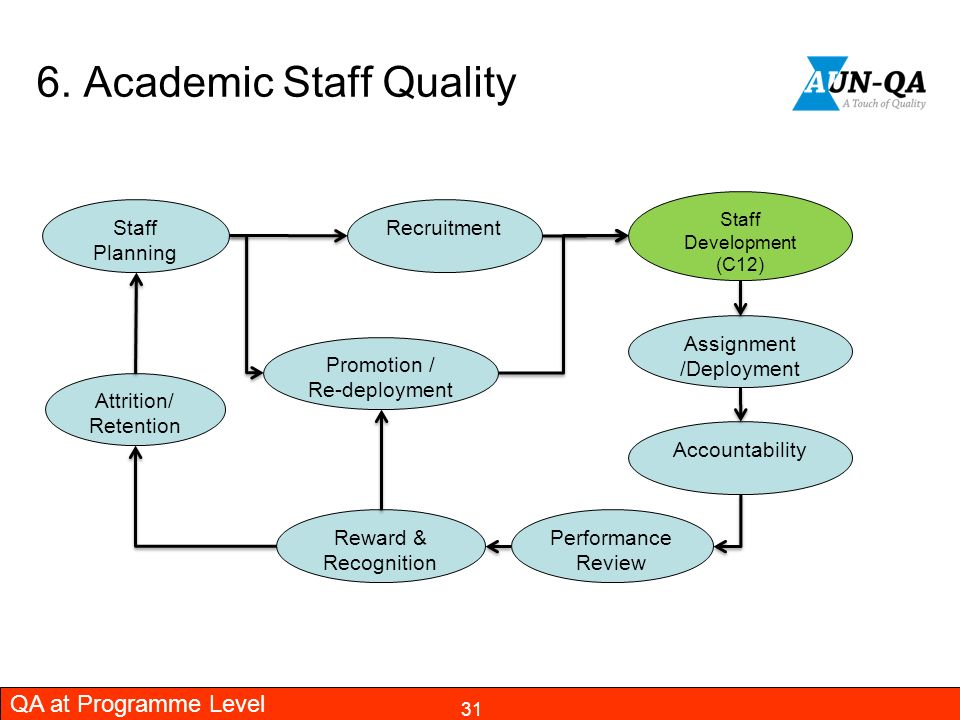 recruitment and retention of academic staff Title: challenges of staff recruitment, retention and development in bayero university, kano author: administrator last modified by: office 2004 test drive user.