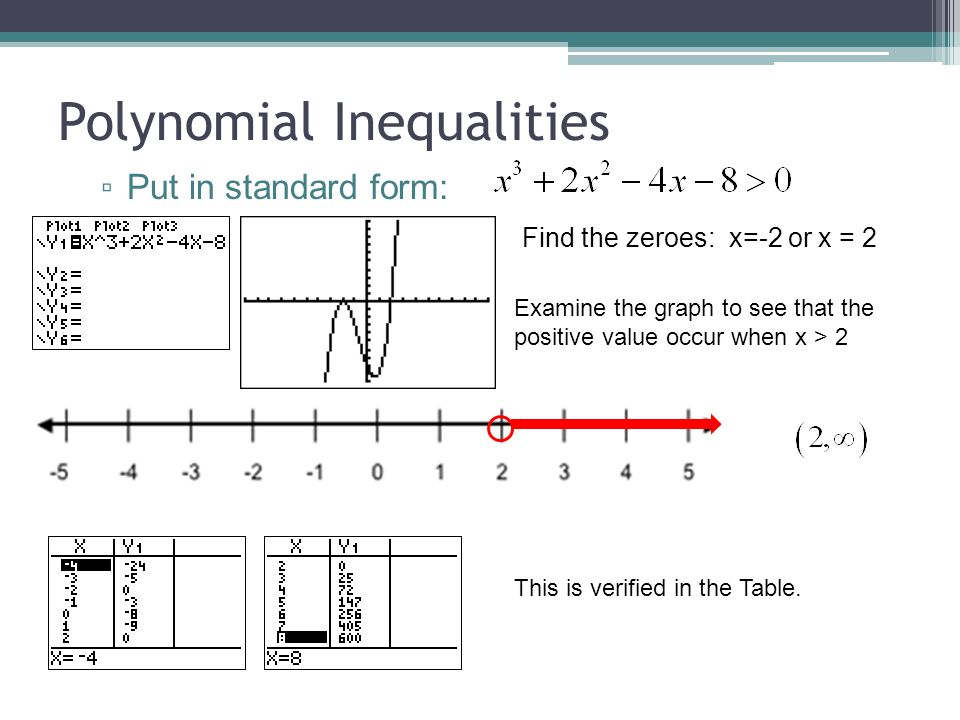 how to find interval of polynomial