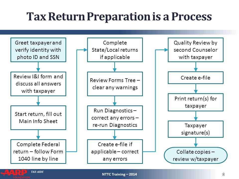 Tax Preparation Course Introduction - ppt video online download
