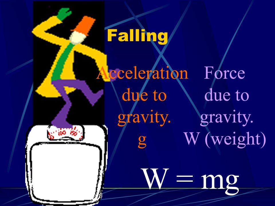 W = mg Acceleration due to gravity. g Force due to gravity. W (weight)