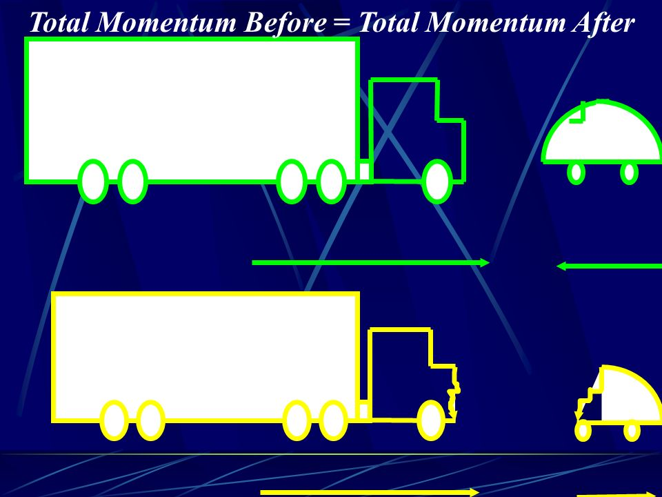 Total Momentum Before = Total Momentum After