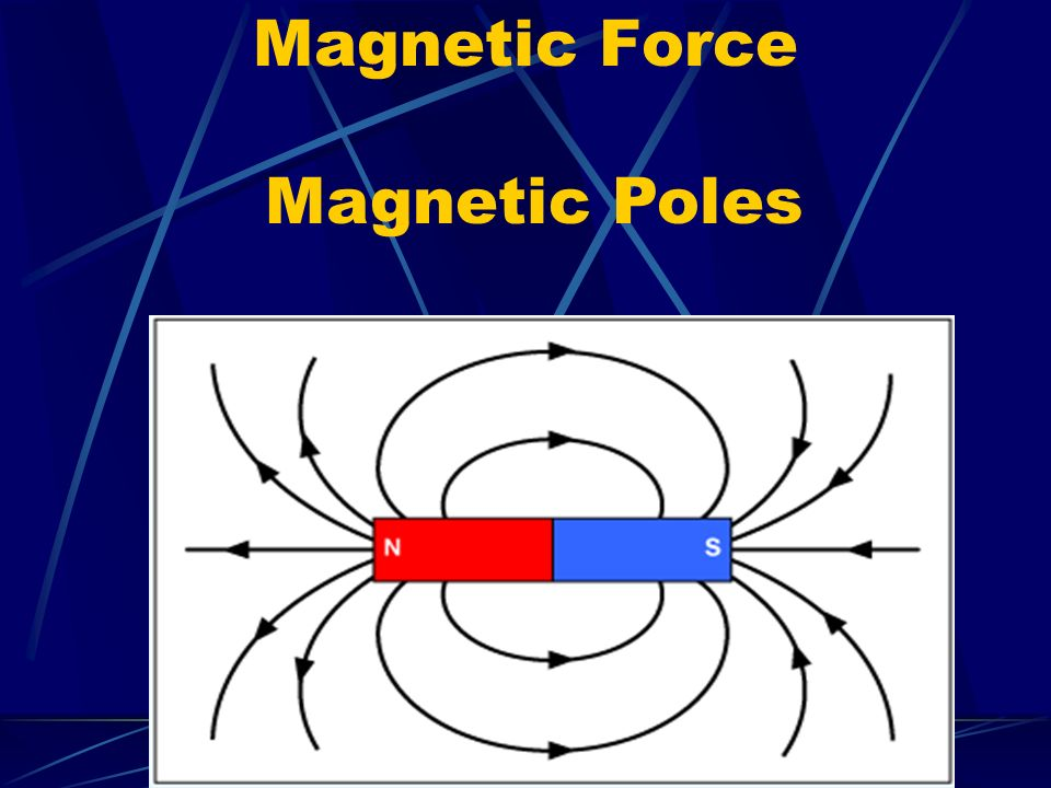 Magnetic Force Magnetic Poles