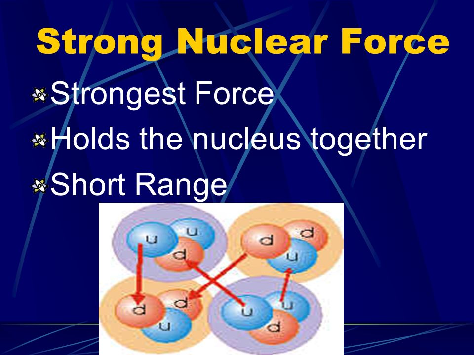 Strong Nuclear Force Strongest Force Holds the nucleus together