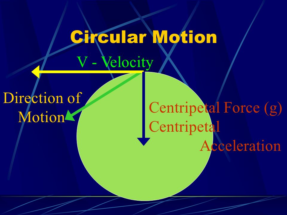 Circular Motion V - Velocity Direction of Motion Centripetal Force (g)