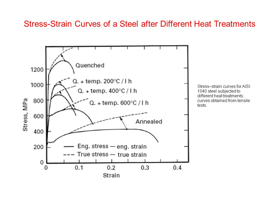 Chapter 3 plasticity ppt video online download 4 stress strain curves of a steel pooptronica Gallery