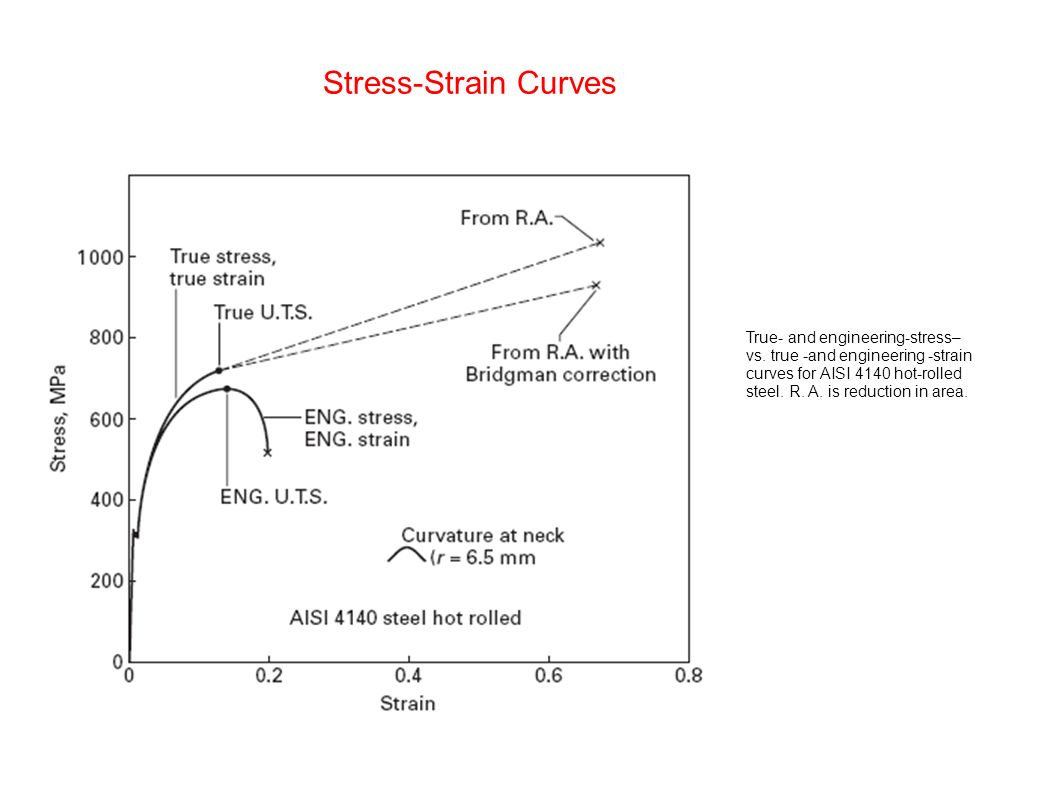 Chapter 3 plasticity ppt video online download 8 stress strain pooptronica Image collections